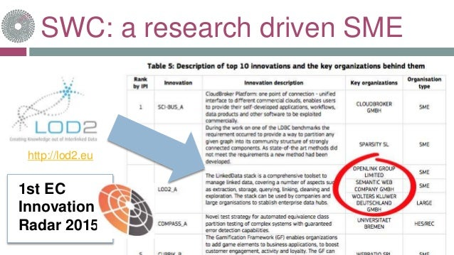 SWC: a research driven SME http://www.aligned-project.eu/ http://lod2.eu http://semagrow.eu/ http://www.big-data-europe.eu...