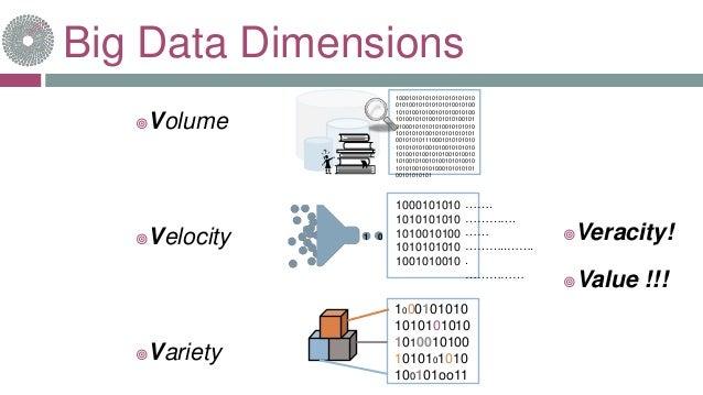 Big Data Dimensions Volume Velocity Variety 100010101010101010101010 010100101010101010010100 101010010100101010010100 ...