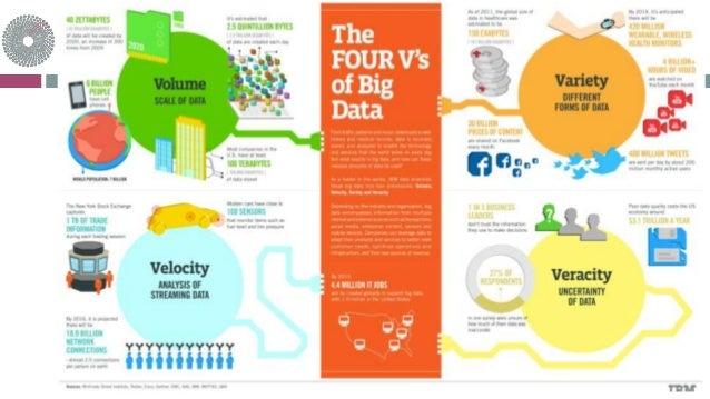 Big Data Dimensions