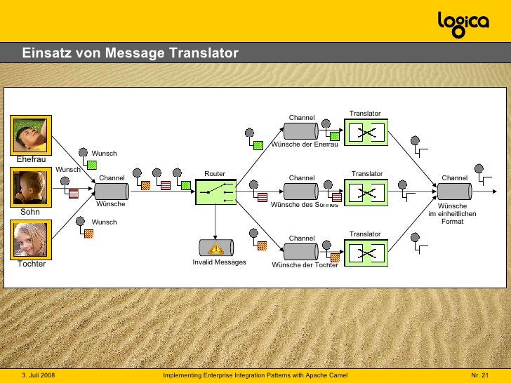 Einsatz von Message Translator Channel Wünsche Ehefrau Sohn Tochter Wunsch Wunsch Wunsch Channel Wünsche der Ehefrau Chann...