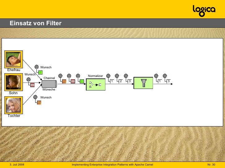 Einsatz von Filter Channel Wünsche Ehefrau Sohn Tochter Wunsch Wunsch Wunsch Normalizer 1 2 3 1 3
