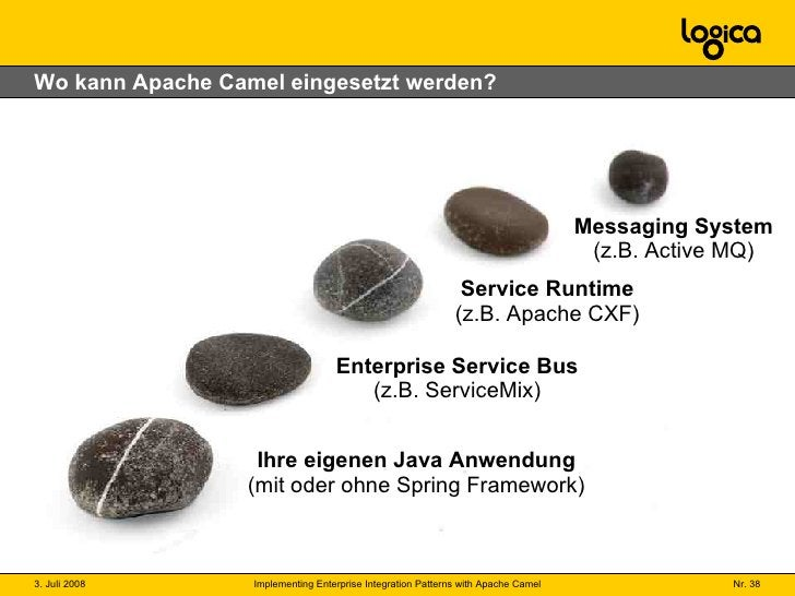 Wo kann Apache Camel eingesetzt werden? Enterprise Service Bus (z.B. ServiceMix) Messaging System (z.B. Active MQ) Service...