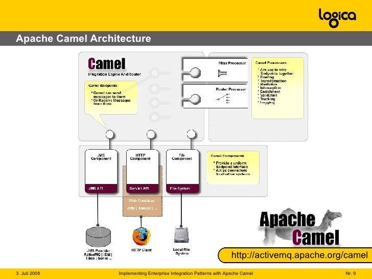 Apache Camel Architecture http://activemq.apache.org/camel