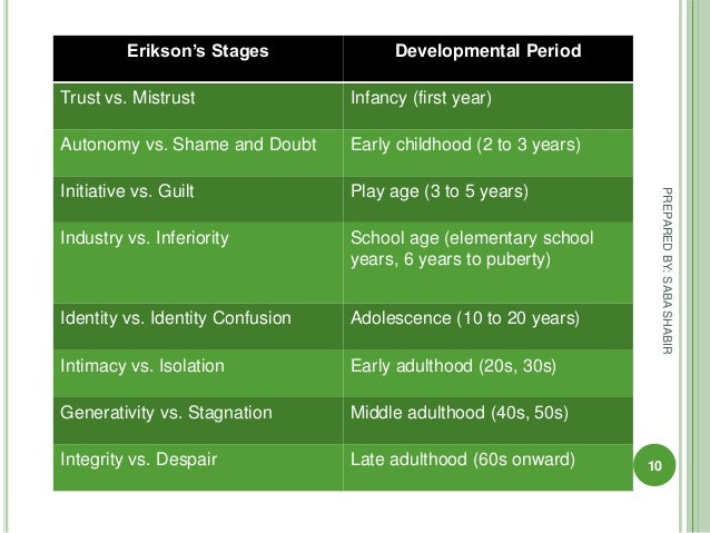 "eriksons stages of psychosocial development Erikson's development theory 1 erikson's psychosocial development by sharath n 2 erik erikson: the father of psychosocial development ""children love and want to be loved and they very much prefer the joy of accomplishment to the triumph of hateful failure."