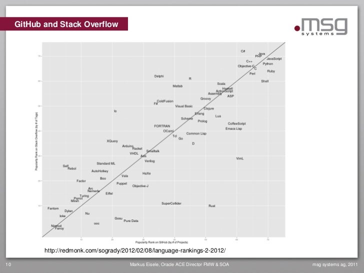 GitHub and Stack Overflow            http://redmonk.com/sogrady/2012/02/08/language-rankings-2-2012/10                    ...