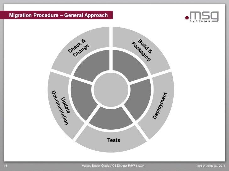 Migration Procedure – General Approach                                                  Tests14                           ...