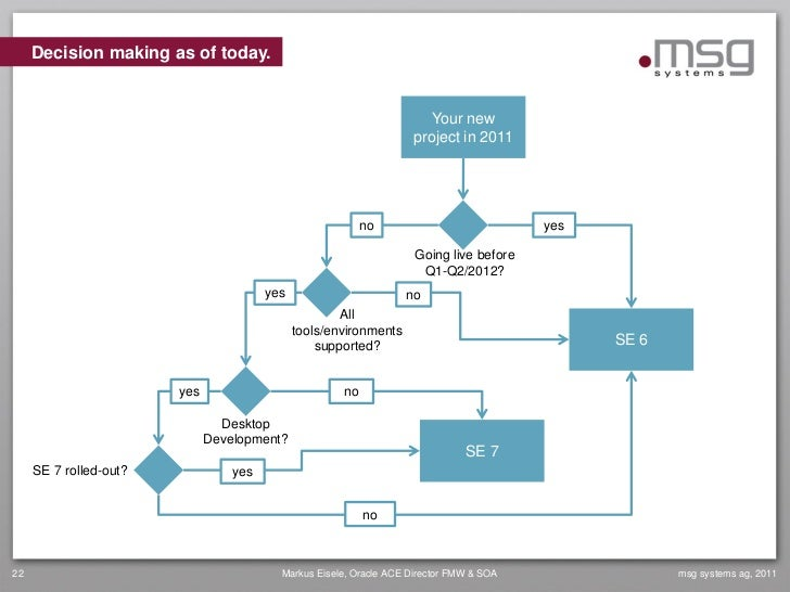 Decision making as of today.                                                                       Your new               ...
