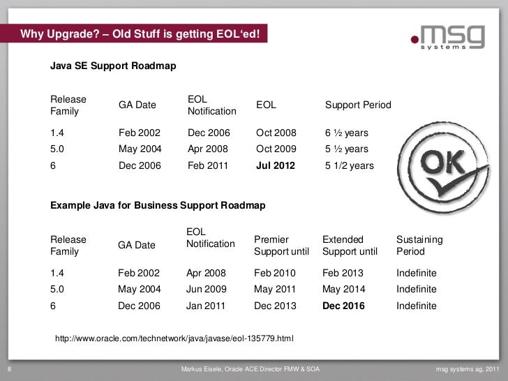 Why Upgrade? – Old Stuff is getting EOL'ed!         Java SE Support Roadmap         Release                            EOL...