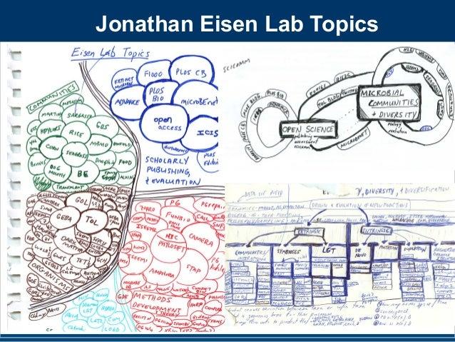 Jonathan Eisen Lab Topics