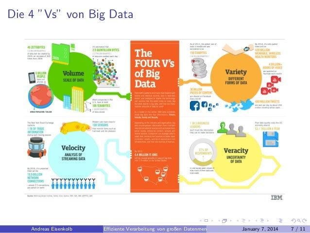 """Die 4 """"Vs"""" von Big Data  Andreas Eisenkolb  Effiziente Verarbeitung von großen Datenmengen  January 7, 2014  7 / 11"""