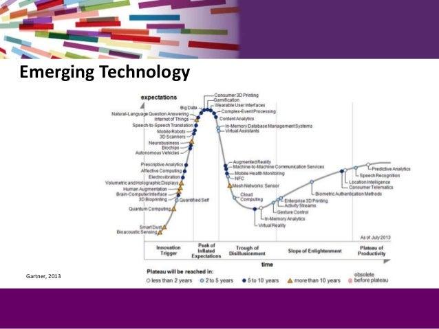 Gartner, 2013 Emerging Technology