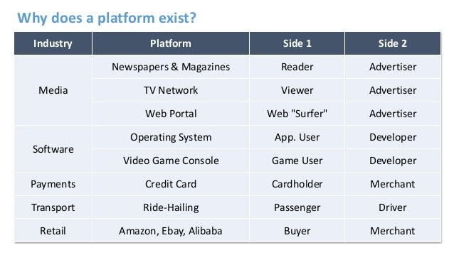 Industry Platform Side 1 Side 2 Media Newspapers & Magazines Reader Advertiser TV Network Viewer Advertiser Web Portal Web...