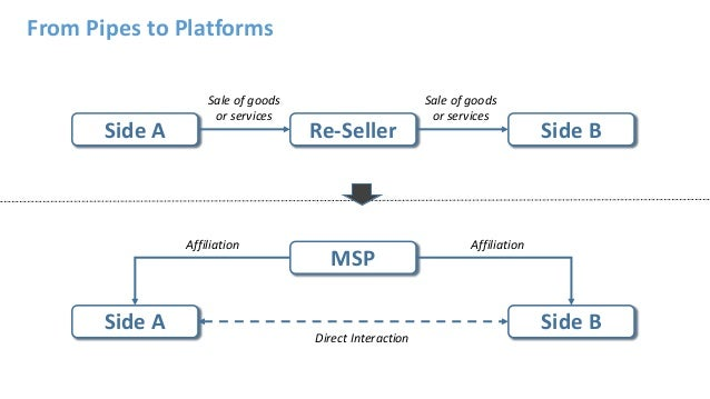 Re-SellerSide A Side B MSP Side A Side B From Pipes to Platforms Sale of goods or services Sale of goods or services Affil...