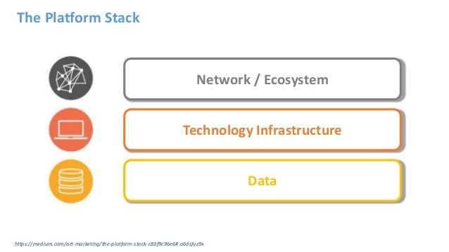 The Platform Stack Network / Ecosystem Technology Infrastructure Data https://medium.com/art-marketing/the-platform-stack-...