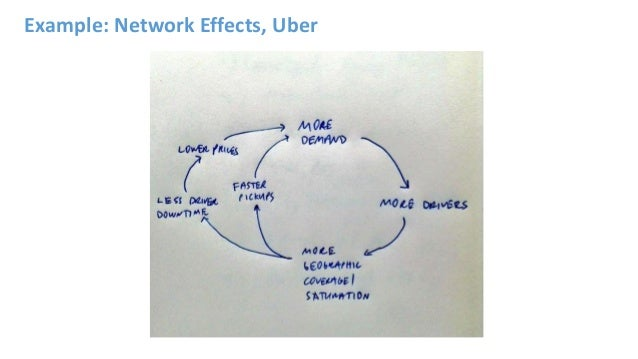 Example: Network Effects, Uber