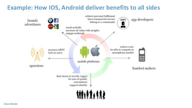 Example: How IOS, Android deliver benefits to all sides Vision Mobile
