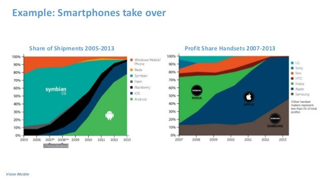 Example: Smartphones take over Profit Share Handsets 2007-2013Share of Shipments 2005-2013 Vision Mobile