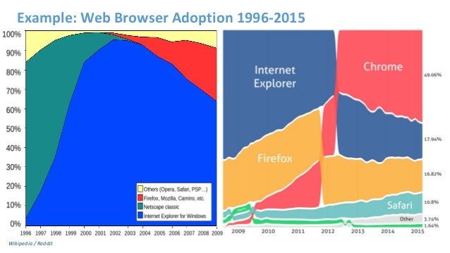 Example: Web Browser Adoption 1996-2015 Wikipedia / Reddit