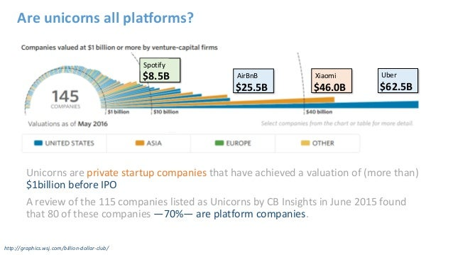 Are unicorns all platforms? Unicorns are private startup companies that have achieved a valuation of (more than) $1billion...