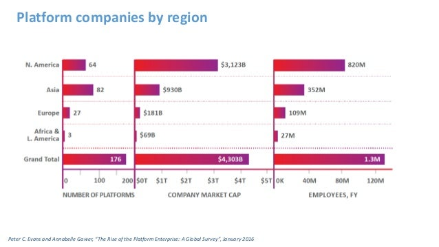 """Peter C. Evans and Annabelle Gawer, """"The Rise of the Platform Enterprise: A Global Survey"""", January 2016 Platform companie..."""