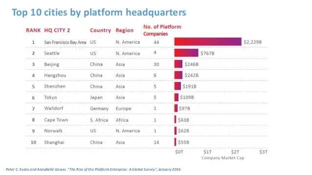 """Peter C. Evans and Annabelle Gawer, """"The Rise of the Platform Enterprise: A Global Survey"""", January 2016 Top 10 cities by ..."""