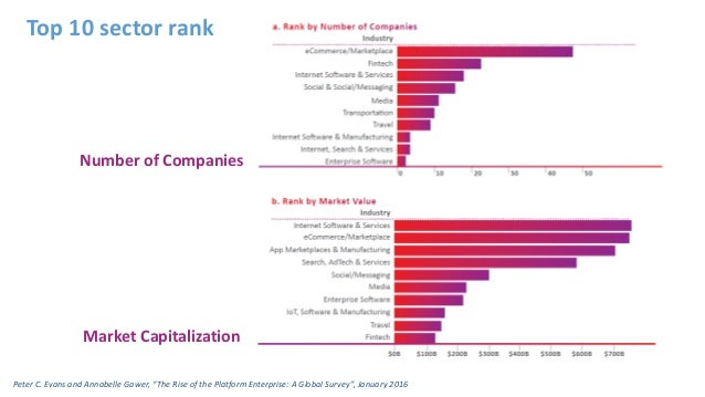 """Peter C. Evans and Annabelle Gawer, """"The Rise of the Platform Enterprise: A Global Survey"""", January 2016 Top 10 sector ran..."""