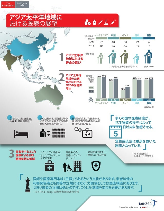 出典:WHO オーストラリア 中国 インド 韓国日本 オーストラリア 中国 インド 韓国日本 1990 2013 平均寿命、 出生年 77 82 68 76 58 66 79 83 72 81 ...ただし健康寿命とは限らない 5 8 8 4 ...