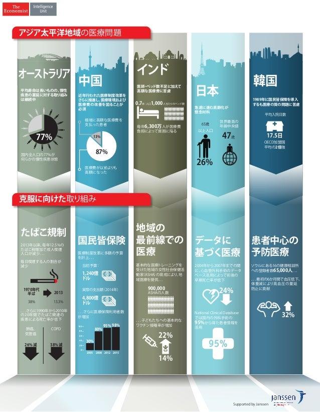 中国 医療費が以前よりも 高額になった 極端に高額な医療費を 支払った患者 近年行われた医療制度改革を さらに推進し、医療環境および 医療費の改善を図ることが 必須 87% 13% 平均寿命は長いものの、慢性 疾患の蔓延に対する取り組み は継続...