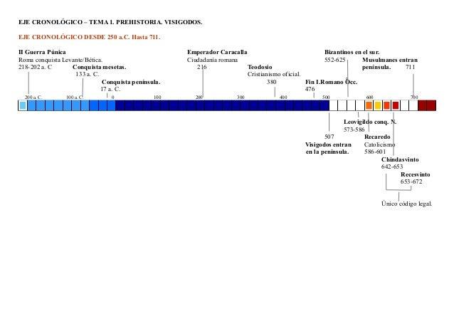 EJE CRONOLÓGICO – TEMA 1. PREHISTORIA. VISIGODOS. EJE CRONOLÓGICO DESDE 250 a.C. Hasta 711. II Guerra Púnica Emperador Car...