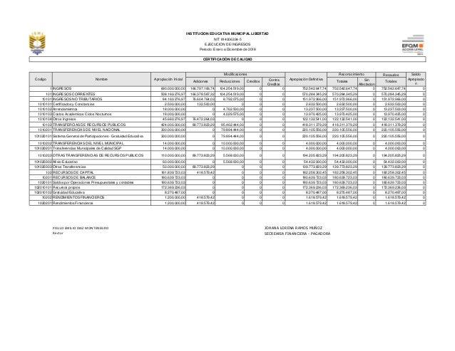Recaudos Adiciones Reducciones Creditos Contra Creditos Totales Sin Afectacion Totales 1 INGRESOS 690.000.000,00 166.797.1...