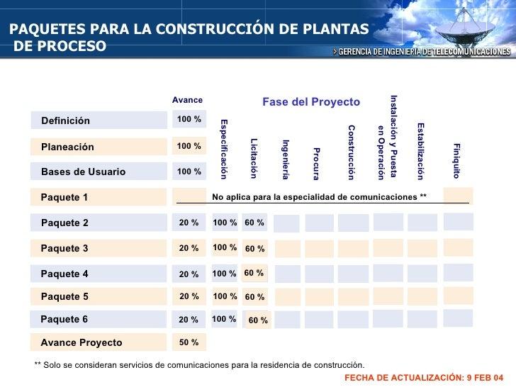 PAQUETES PARA LA CONSTRUCCIÓN DE PLANTAS DE PROCESO Definición Especificación Planeación Bases de Usuario Paquete 1 Paquet...