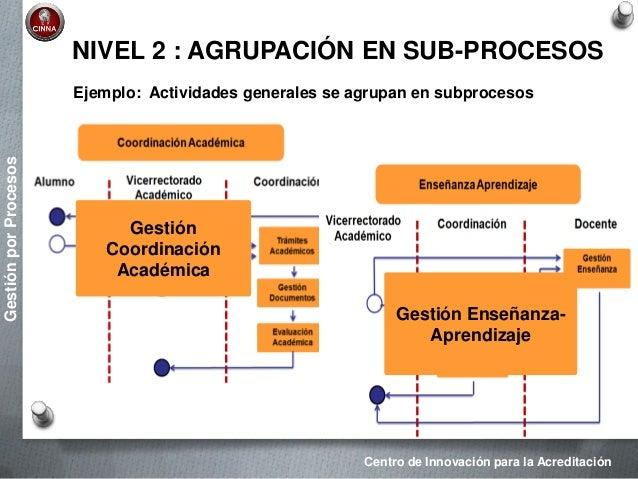 Modelamiento del mapa de procesos for Mapeo de procesos ejemplo