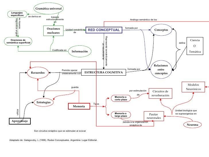 RED CONCEPTUAL Conceptos Relaciones  entre  conceptos Ciencia O  Temática formada por define ESTRUCTURA COGNITIVA formada ...