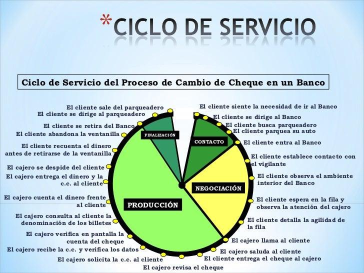 Ciclo de Servicio del Proceso de Cambio de Cheque en un Banco PRODUCCIÓN FINALIZACIÓN NEGOCIACIÓN CONTACTO El cajero cuent...