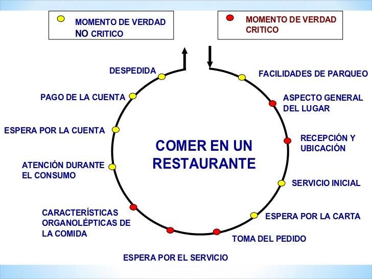 Ejemplo ciclo de servicio 2