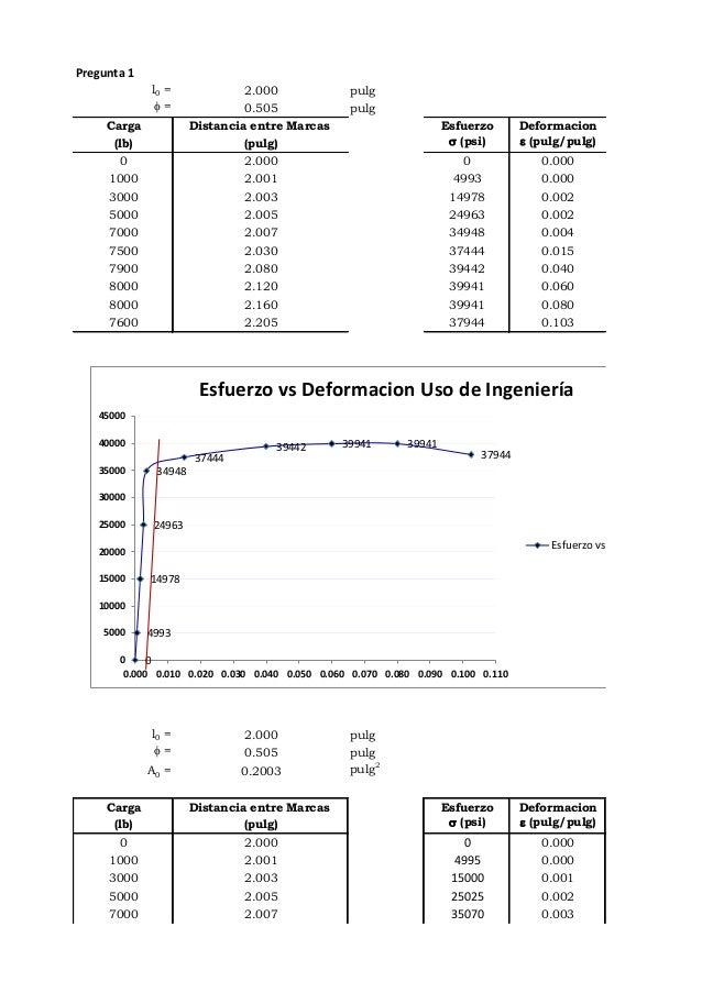 Pregunta 1l0 = 2.000 pulgf = 0.505 pulgCarga Distancia entre Marcas Esfuerzo Deformacion(lb) (pulg) s (psi) e (pulg/pulg)0...