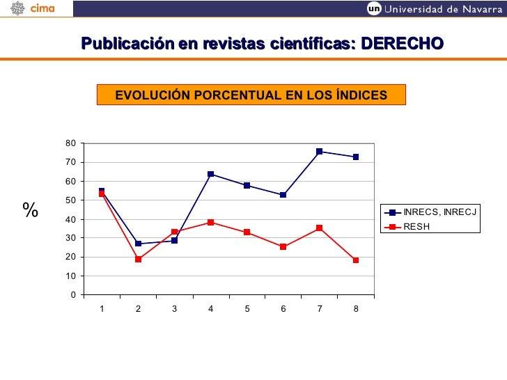 Publicación en revistas científicas: DERECHO EVOLUCIÓN PORCENTUAL EN LOS ÍNDICES %