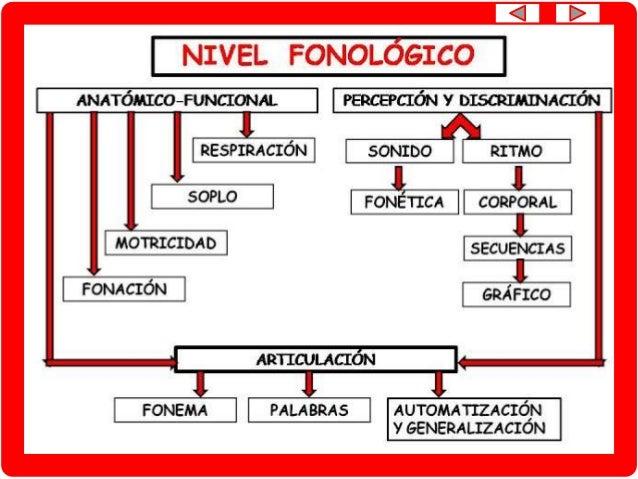 NIVEL FONOLÓGICO Conciencia fonológica/ discriminación fonética de palabras con contraste mínimo Multimedia PDI/FICHAS