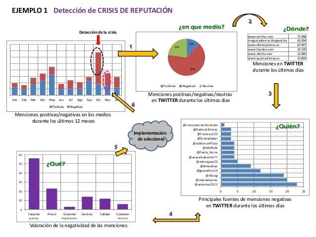 EJEMPLO 1 Detección de CRISIS DE REPUTACIÓN  2  ¿en que medio?  Detección de la crisis  1  23%  www.carritus.com megustaah...