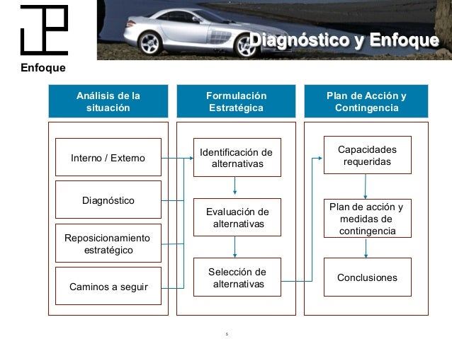 gestion logistica adelco essay As part of our work, we often assist companies in developing and documenting a supply chain strategy, logistics strategy or distribution strategy.