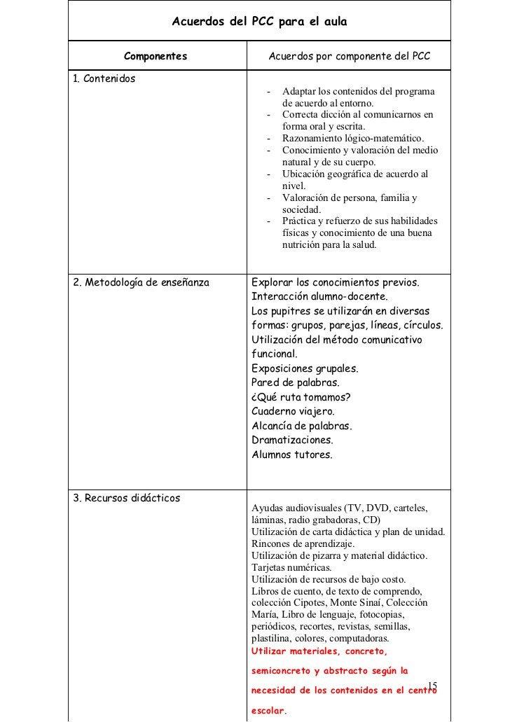 Acuerdos del PCC para el aula          Componentes                Acuerdos por componente del PCC1. Contenidos            ...