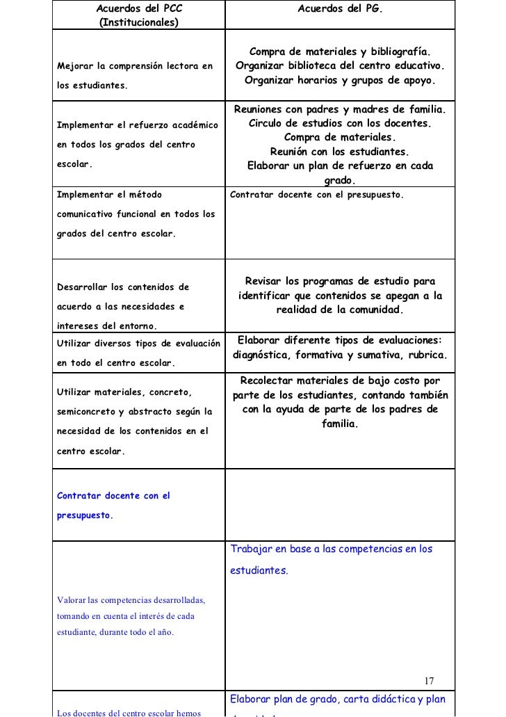 Acuerdos del PCC                              Acuerdos del PG.           (Institucionales)                                ...