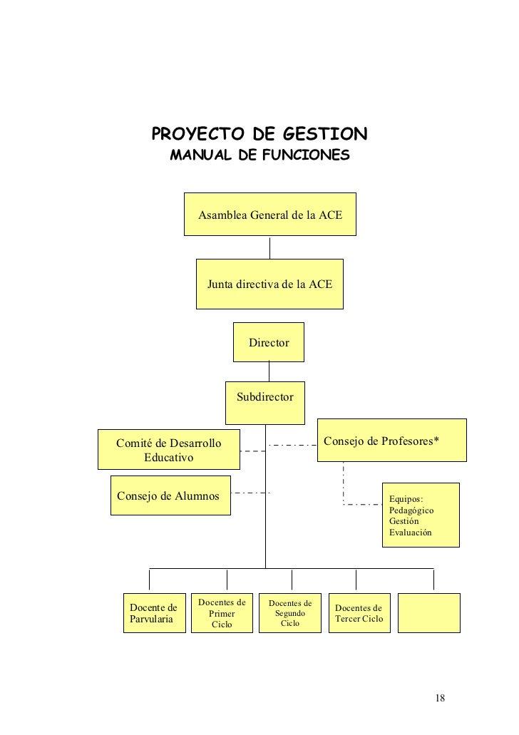 PROYECTO DE GESTION          MANUAL DE FUNCIONES               Asamblea General de la ACE                 Junta directiva ...