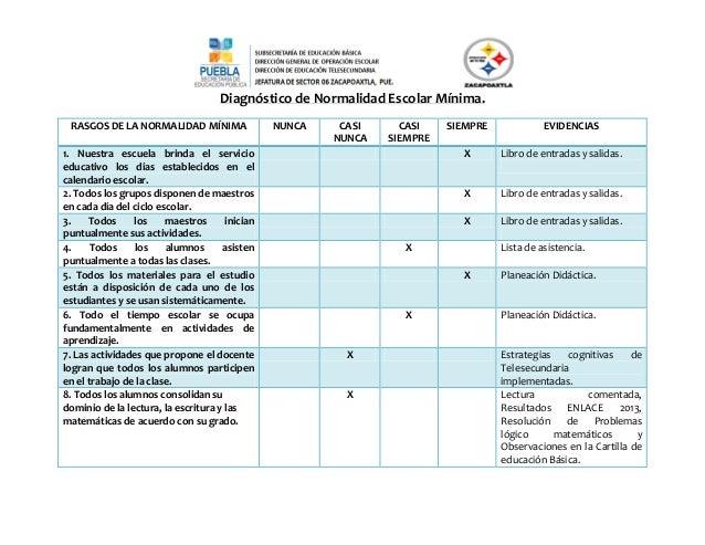 Diagnóstico de Normalidad Escolar Mínima. RASGOS DE LA NORMALIDAD MÍNIMA NUNCA CASI NUNCA CASI SIEMPRE SIEMPRE EVIDENCIAS ...