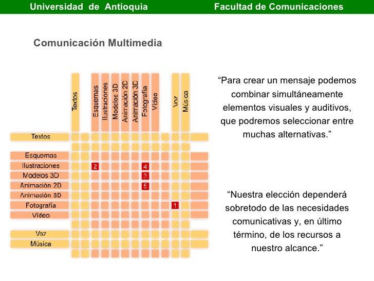 """Universidad  de  Antioquia   Facultad de Comunicaciones  """"Para crear un mensaje podemos combinar simultáneamente elementos..."""