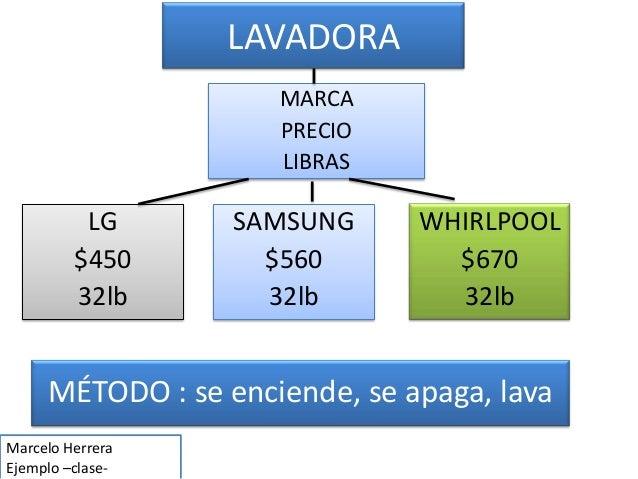 LAVADORA MARCA PRECIO LIBRAS LG $450 32lb SAMSUNG $560 32lb WHIRLPOOL $670 32lb MÉTODO : se enciende, se apaga, lava Marce...