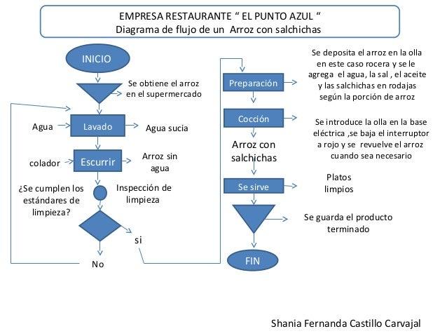 Ejemplos de diagrama de flujo empresa restaurante el punto azul diagrama de flujo de un arroz con salchichas inicio ccuart Choice Image