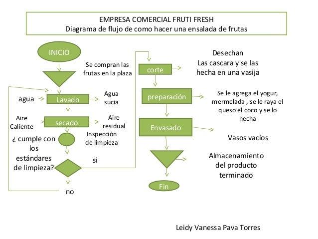 Ejemplos de diagrama de flujo empresa comercial fruti fresh diagrama de flujo ccuart Choice Image
