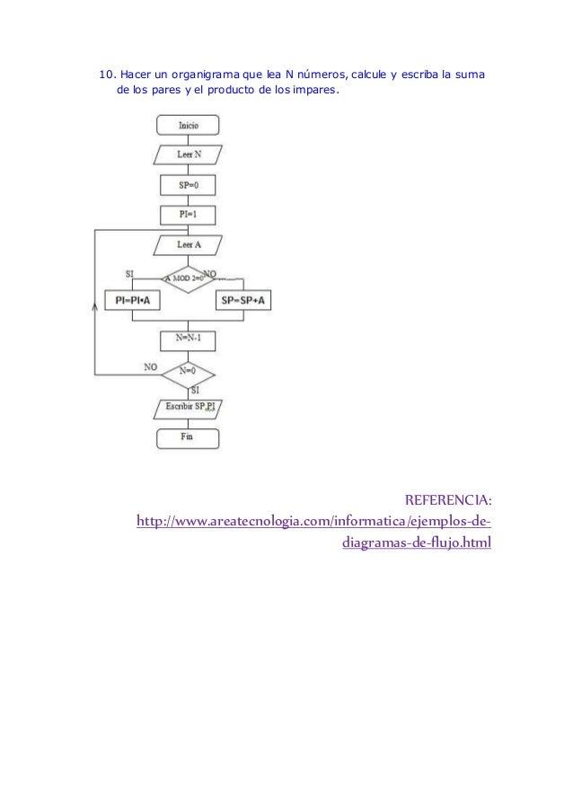 Ejemplos de diagramas de flujo ccuart Gallery