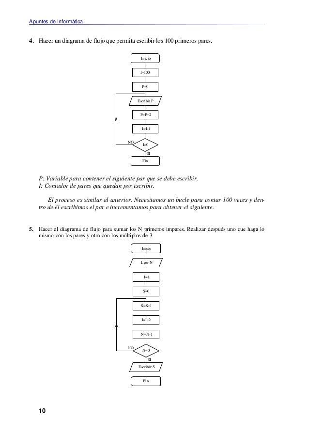 Ejemplos de diagramas de flujo 10 ccuart Image collections